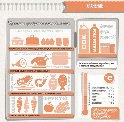 какие продукты нужно кушать чтобы быстро похудеть