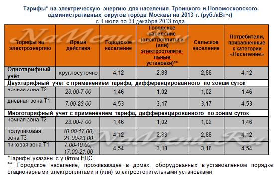 Новые тарифы на газ и свет с 1 июля 2017 год