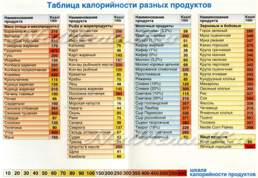 Таблица калорийности правильного питания