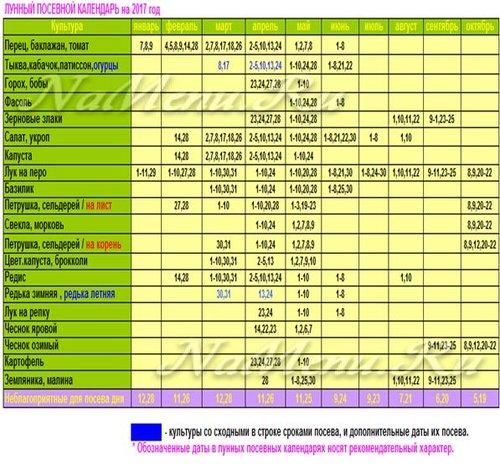 Посевной менологий возьми 0017 година для Подмосковья: таблица, скачать