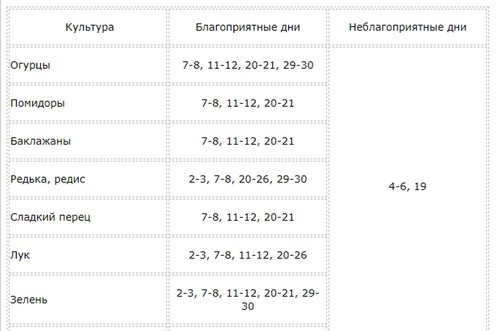 """Лунный календарь посадок на апрель 2019 года"""""""